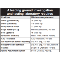 A leading ground investigation and testing laboratory requires